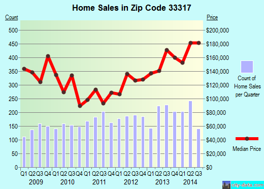 Zip code 33317 (Plantation, Florida) real estate house value trends