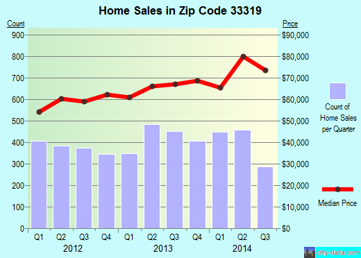 Zip code 33319 (Fort Lauderdale, FL) real estate house value trends