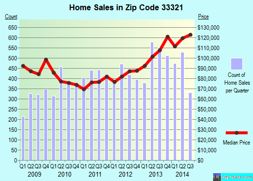 Zip code 33321 (Fort Lauderdale, FL) real estate house value trends