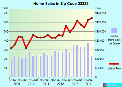 Zip code 33322 (Fort Lauderdale, FL) real estate house value trends
