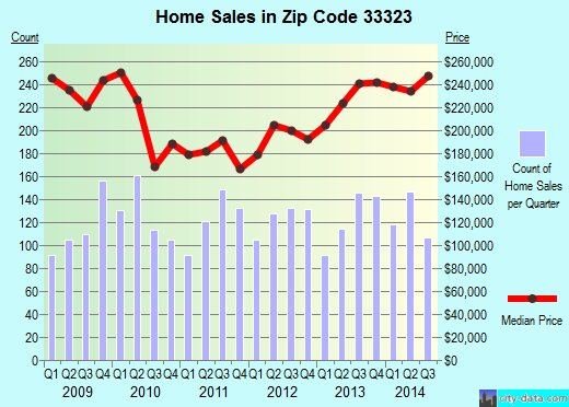 Zip code 33323 (Sunrise, Florida) real estate house value trends