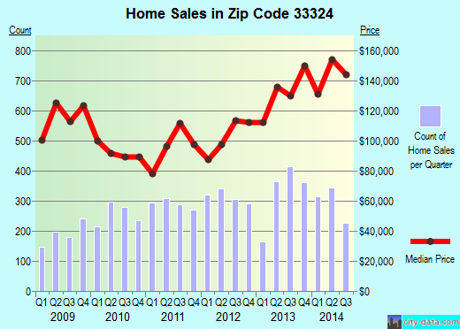 Zip code 33324 (DAVIE, Florida) real estate house value trends