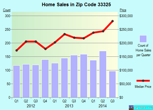 Zip code 33325 (Davie, Florida) real estate house value trends