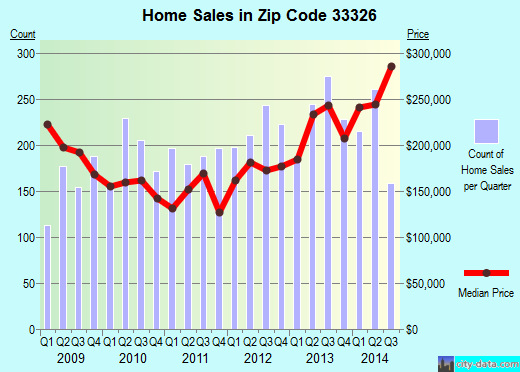 Zip code 33326 (Fort Lauderdale, FL) real estate house value trends