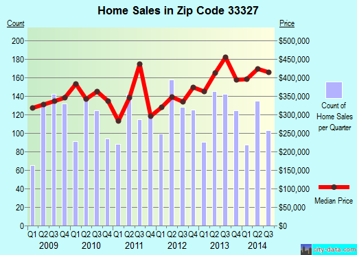 Zip code 33327 (Fort Lauderdale, FL) real estate house value trends