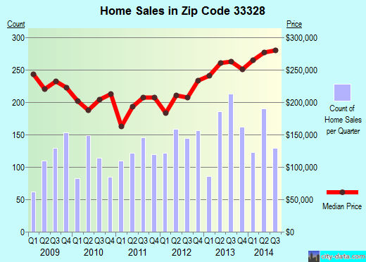 Zip code 33328 (Fort Lauderdale, FL) real estate house value trends