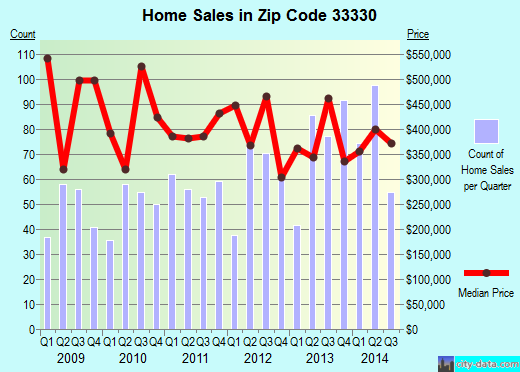 Zip code 33330 (SOUTHWEST RANCHES, Florida) real estate house value trends