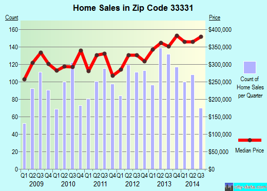 Zip code 33331 (Fort Lauderdale, FL) real estate house value trends