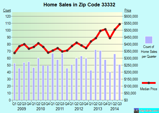 Zip code 33332 (Weston, Florida) real estate house value trends
