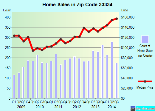 Zip code 33334 (Oakland Park, Florida) real estate house value trends
