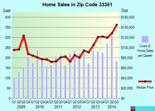 Zip code 33351 (Sunrise, Florida) real estate house value trends