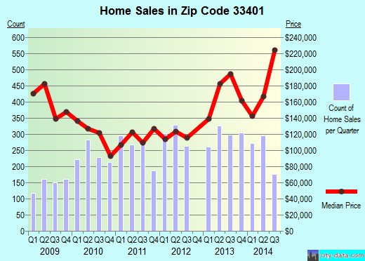 Zip code 33401 (West Palm Beach, FL) real estate house value trends