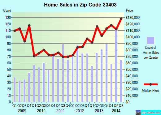 Zip code 33403 (West Palm Beach, FL) real estate house value trends