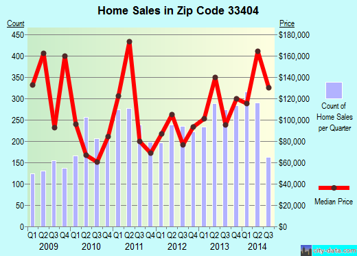 Zip code 33404 (Riviera Beach, FL) real estate house value trends