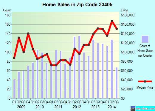 Zip code 33405 (West Palm Beach, Florida) real estate house value trends