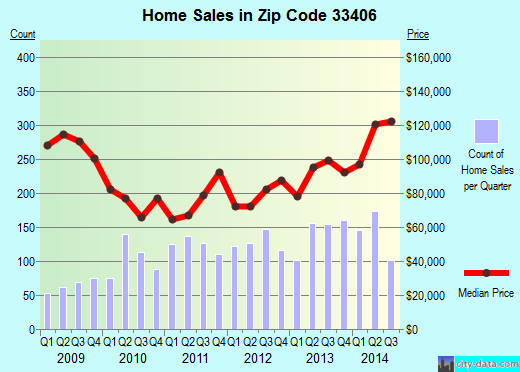 Zip code 33406 (West Palm Beach, FL) real estate house value trends