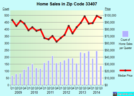 Zip code 33407 (West Palm Beach, FL) real estate house value trends