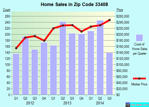 Zip code 33408 (North Palm Beach, FL) real estate house value trends