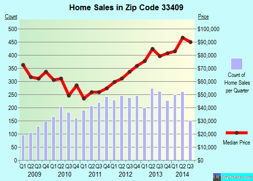 Zip code 33409 (WEST PALM BEACH, Florida) real estate house value trends