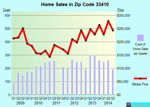 Zip code 33410 (Palm Beach Gardens, FL) real estate house value trends