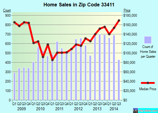 Zip code 33411 (West Palm Beach, FL) real estate house value trends