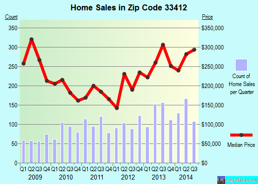 Zip code 33412 (West Palm Beach, FL) real estate house value trends
