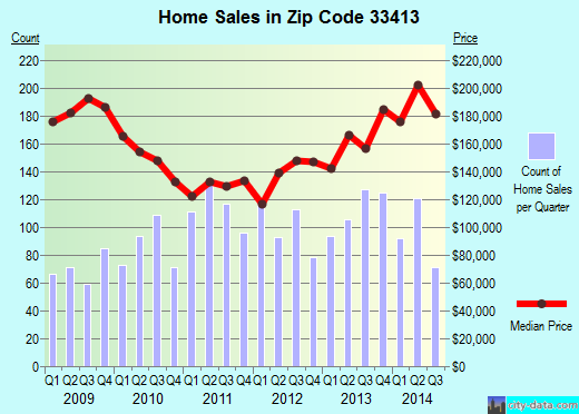 Zip code 33413 (West Palm Beach, FL) real estate house value trends