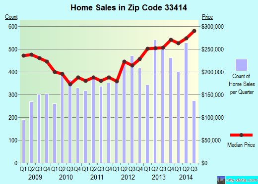 Zip code 33414 (West Palm Beach, FL) real estate house value trends