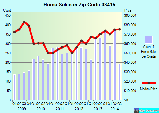 Zip code 33415 (Greenacres, Florida) real estate house value trends