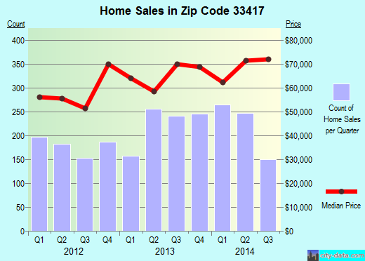 Zip code 33417 (West Palm Beach, FL) real estate house value trends