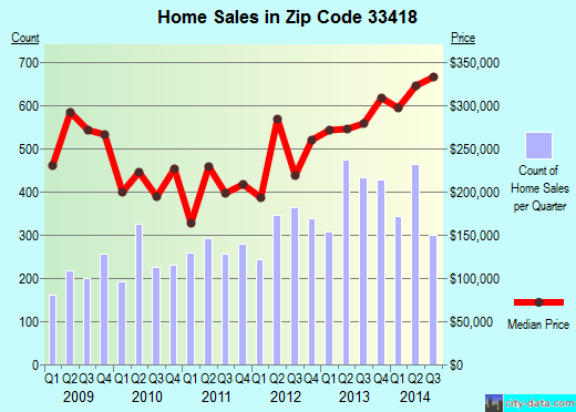 Zip code 33418 (Palm Beach Gardens, FL) real estate house value trends