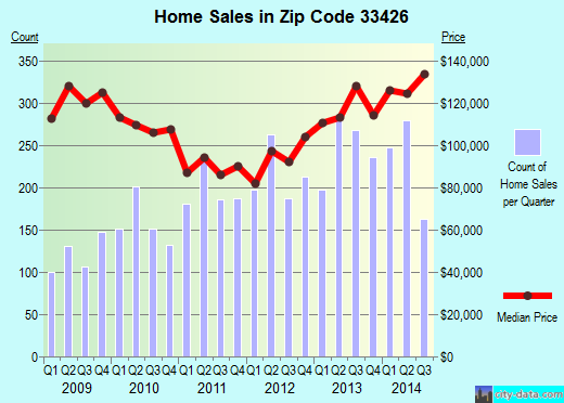 Zip code 33426 (Boynton Beach, Florida) real estate house value trends