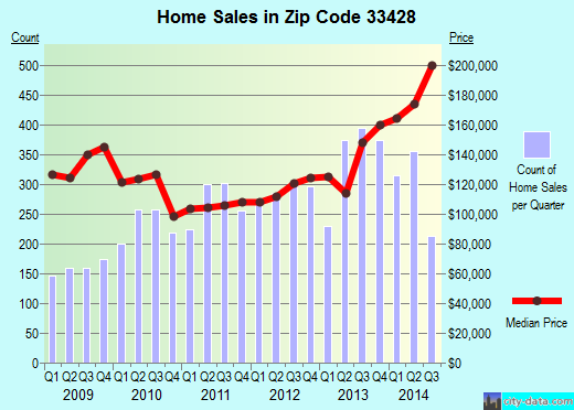 Zip code 33428 (Watergate, Florida) real estate house value trends