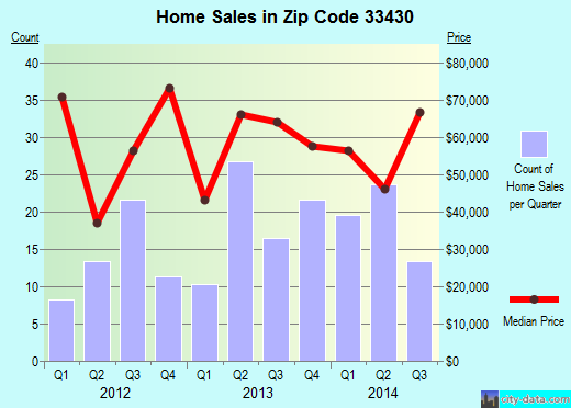 Zip code 33430 (Belle Glade, Florida) real estate house value trends