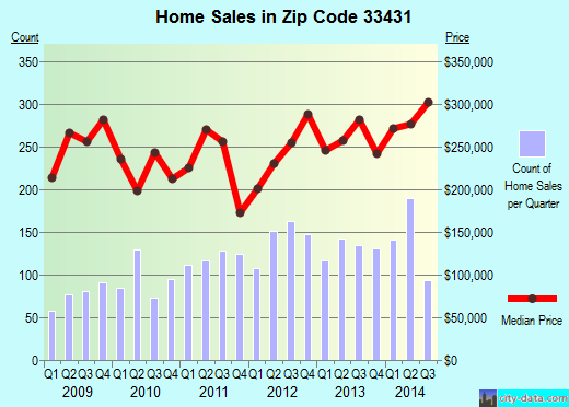 Zip code 33431 (Boca Raton, FL) real estate house value trends