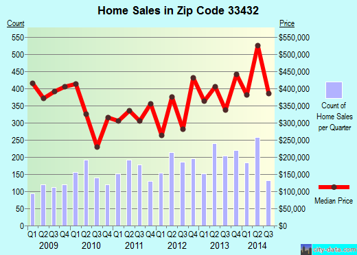 Zip code 33432 (Boca Raton, FL) real estate house value trends