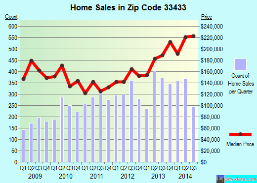 Zip code 33433 (Boca Raton, FL) real estate house value trends
