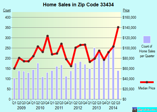 Zip code 33434 (Boca Raton, FL) real estate house value trends