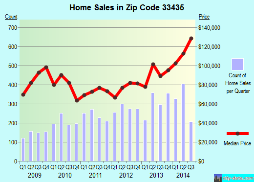 Zip code 33435 (Boynton Beach, FL) real estate house value trends