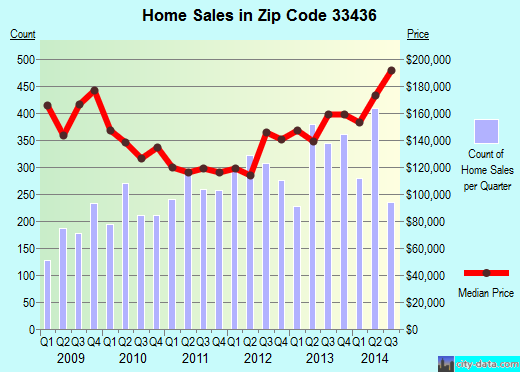 Zip code 33436 (Boynton Beach, FL) real estate house value trends
