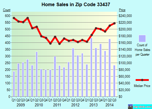 Zip code 33437 (Boynton Beach, FL) real estate house value trends