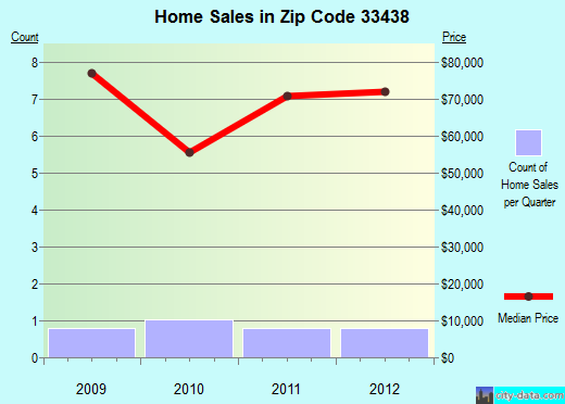 Zip code 33438 (Canal Point, FL) real estate house value trends
