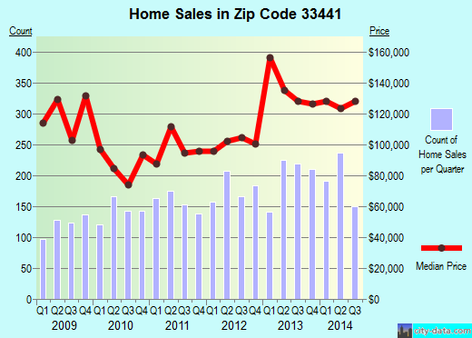 Zip code 33441 (Deerfield Beach, FL) real estate house value trends