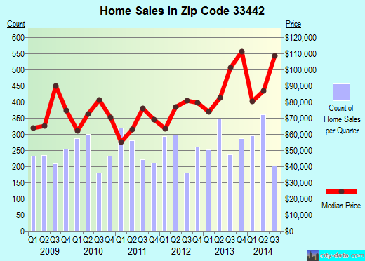 Zip code 33442 (Deerfield Beach, Florida) real estate house value trends