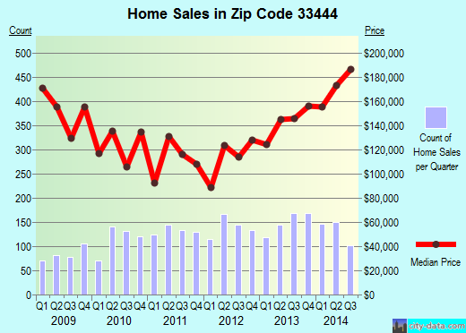 Zip code 33444 (Delray Beach, FL) real estate house value trends