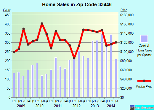 Zip code 33446 (Delray Beach, FL) real estate house value trends