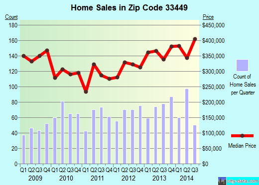 Zip code 33449 (Lake Worth, FL) real estate house value trends