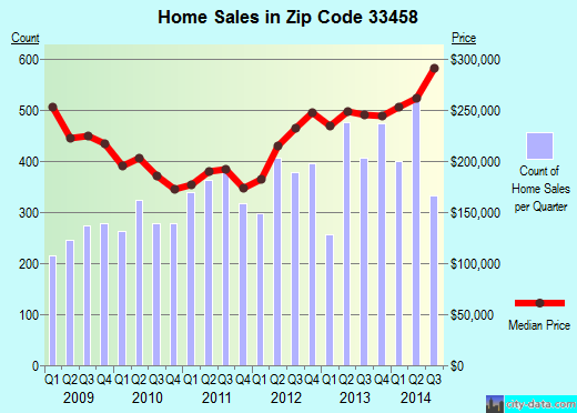 Zip code 33458 (Jupiter, FL) real estate house value trends