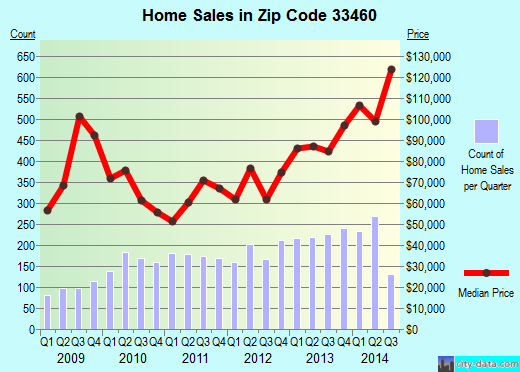 Zip code 33460 (Lake Worth, FL) real estate house value trends