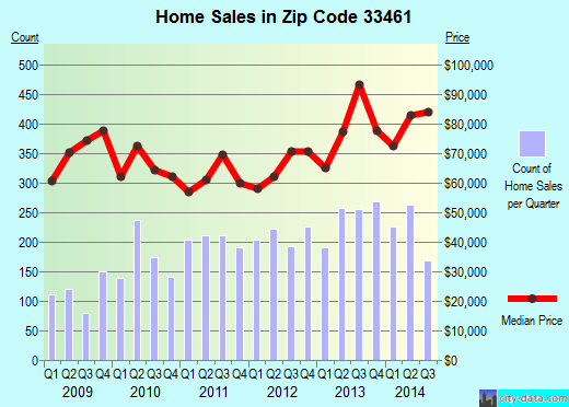 Zip code 33461 (Lake Worth, FL) real estate house value trends